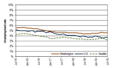 Washington Unemployment 8-14-19