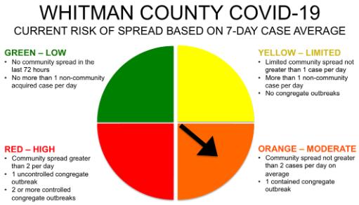 Whitman County Covid Spread Risk 710