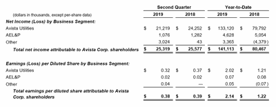Avista 2nd Quarter Earnings 2019