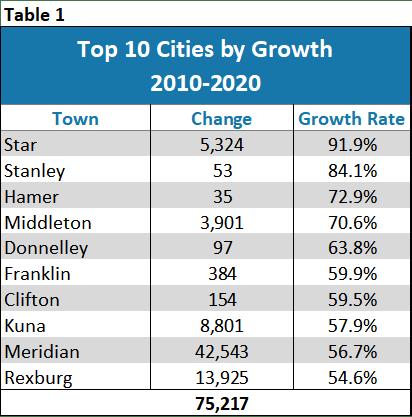 Idaho City Population Growth 2010-2020