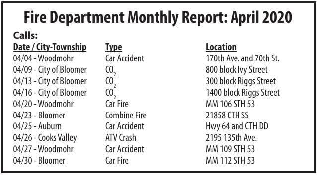 Bloomer Fire Department April 2020 Report