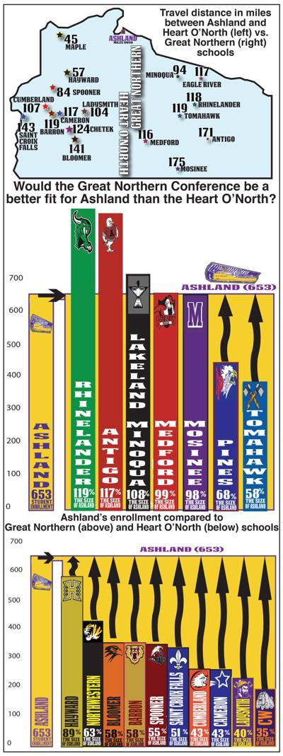 Ashland graph