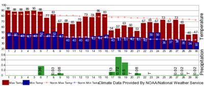 September climate