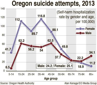 Oregon suicide attempts