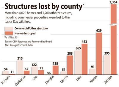 201129_bul_news_ak homes.lost