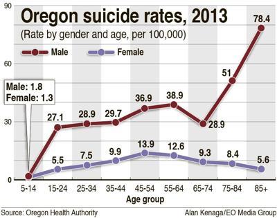 Oregon suicide rates