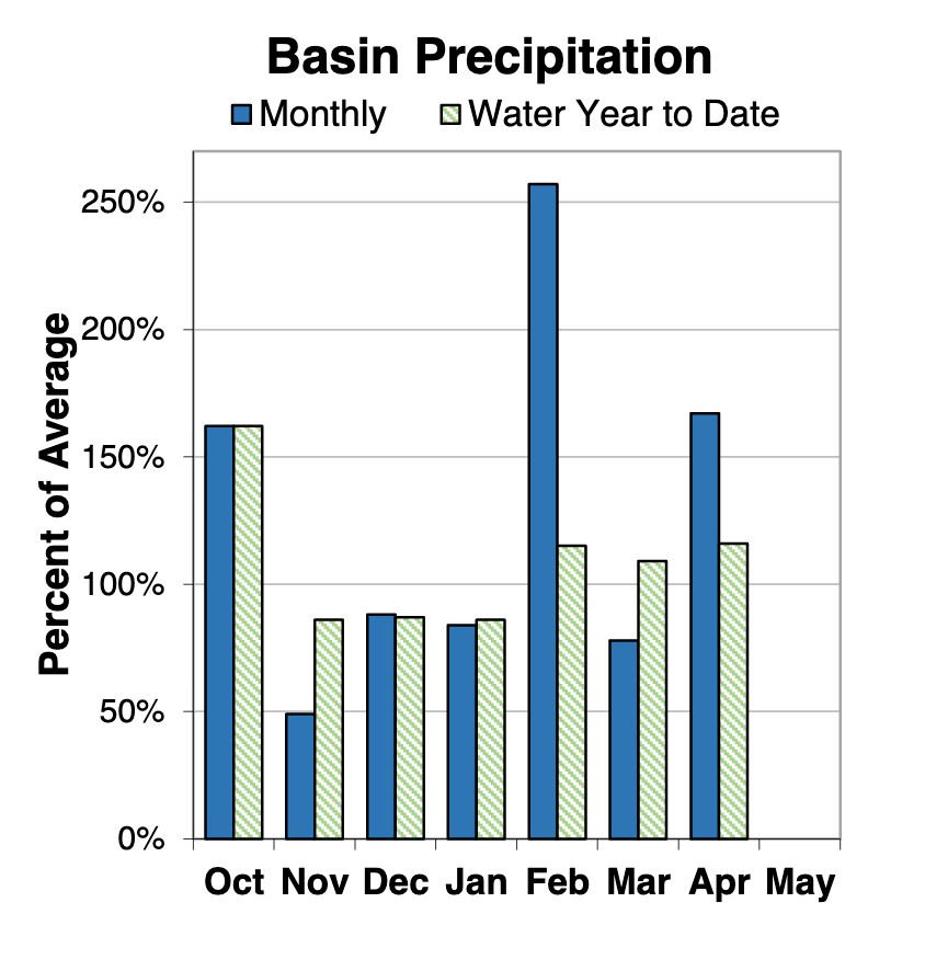 Basin precipitation