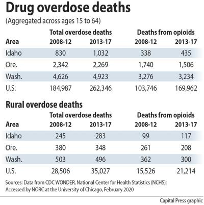 NW overdose deaths