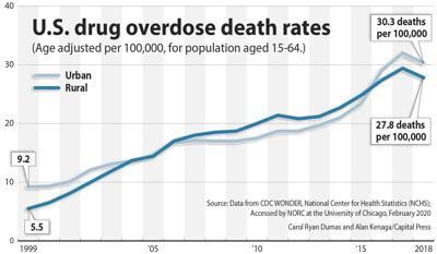 US drug deaths