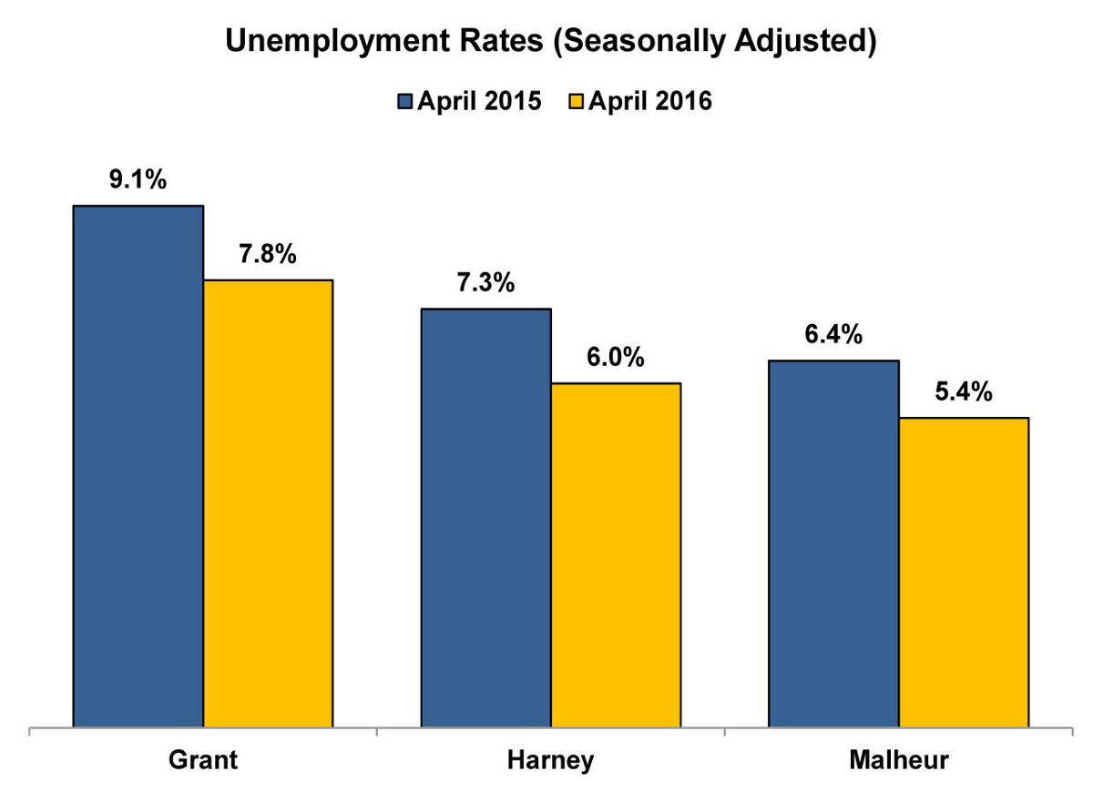 Unemployment rate continues to drop
