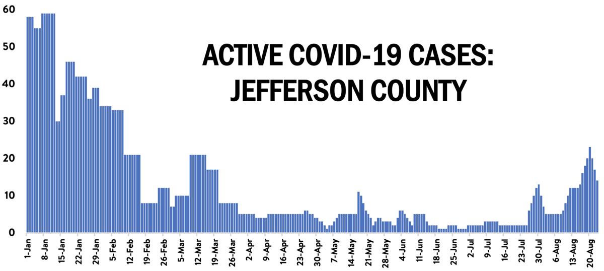 210825 COVID chart