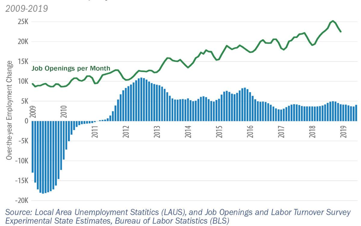 1. More jobs than workers