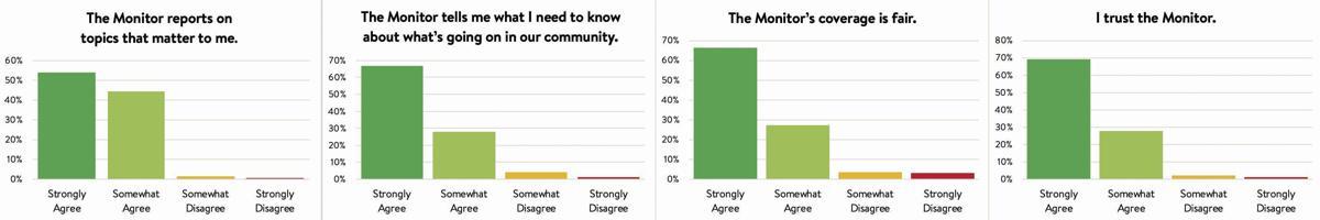 Survey charts top.jpg