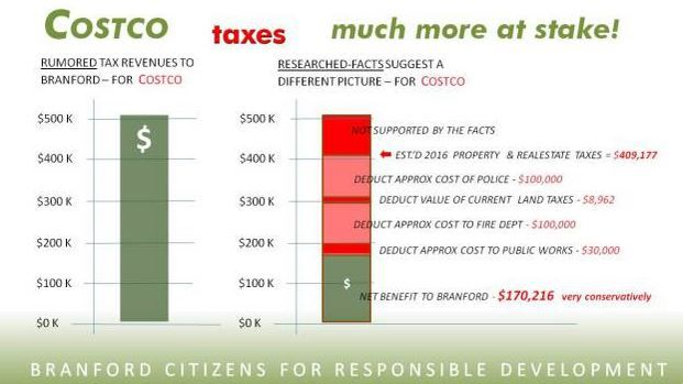 Costco Cost of Services by Opponents