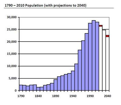 Branford Population Projections