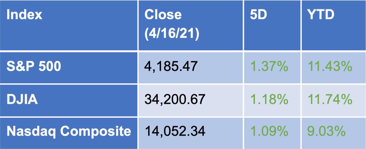 Stocks 4-17