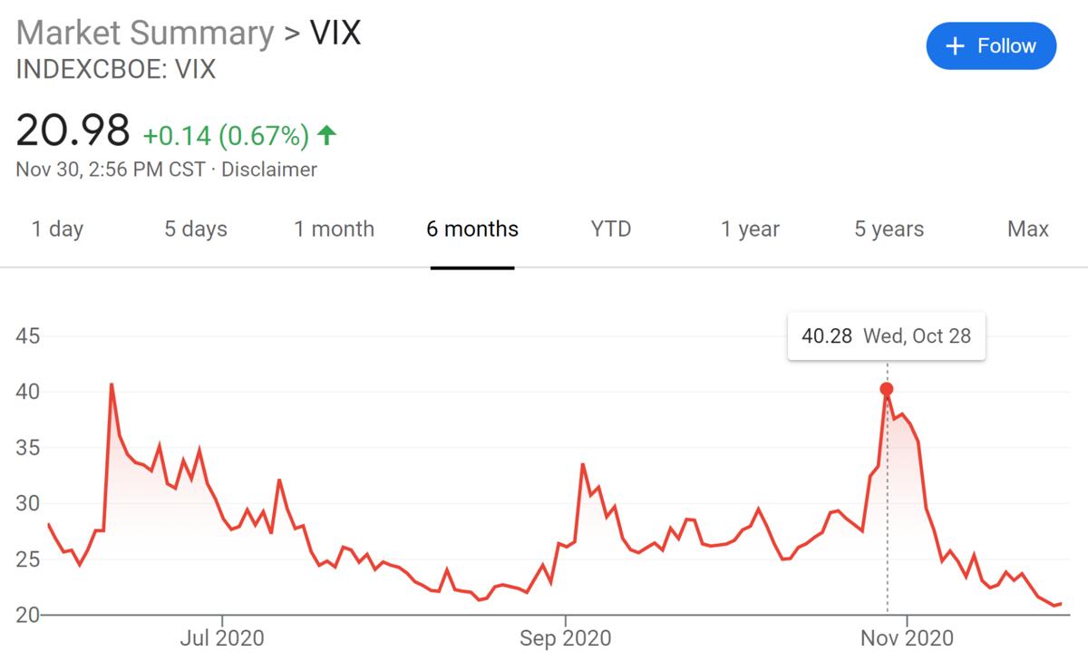 VIX 6