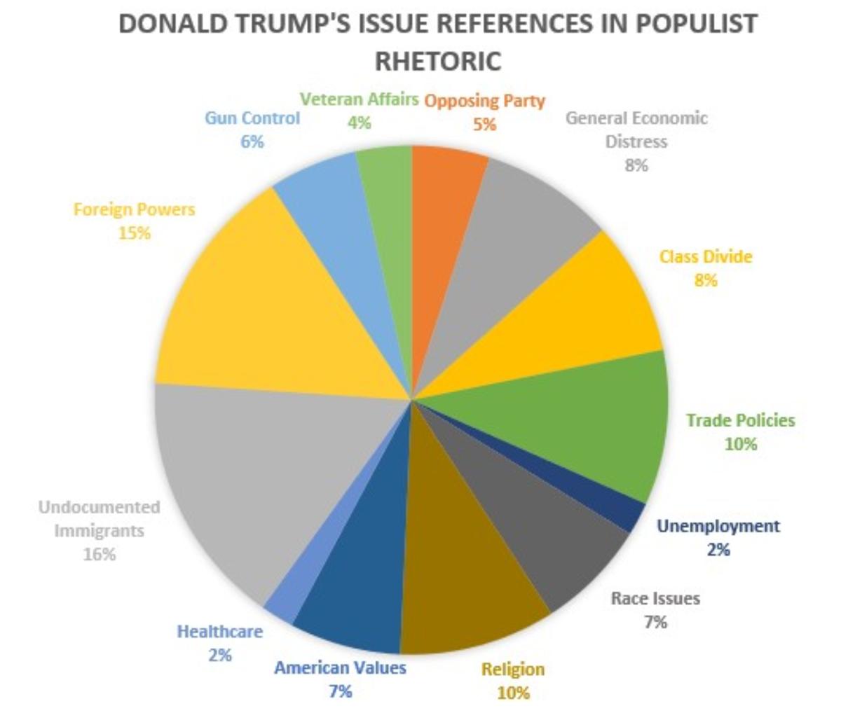 Trump favorite issues