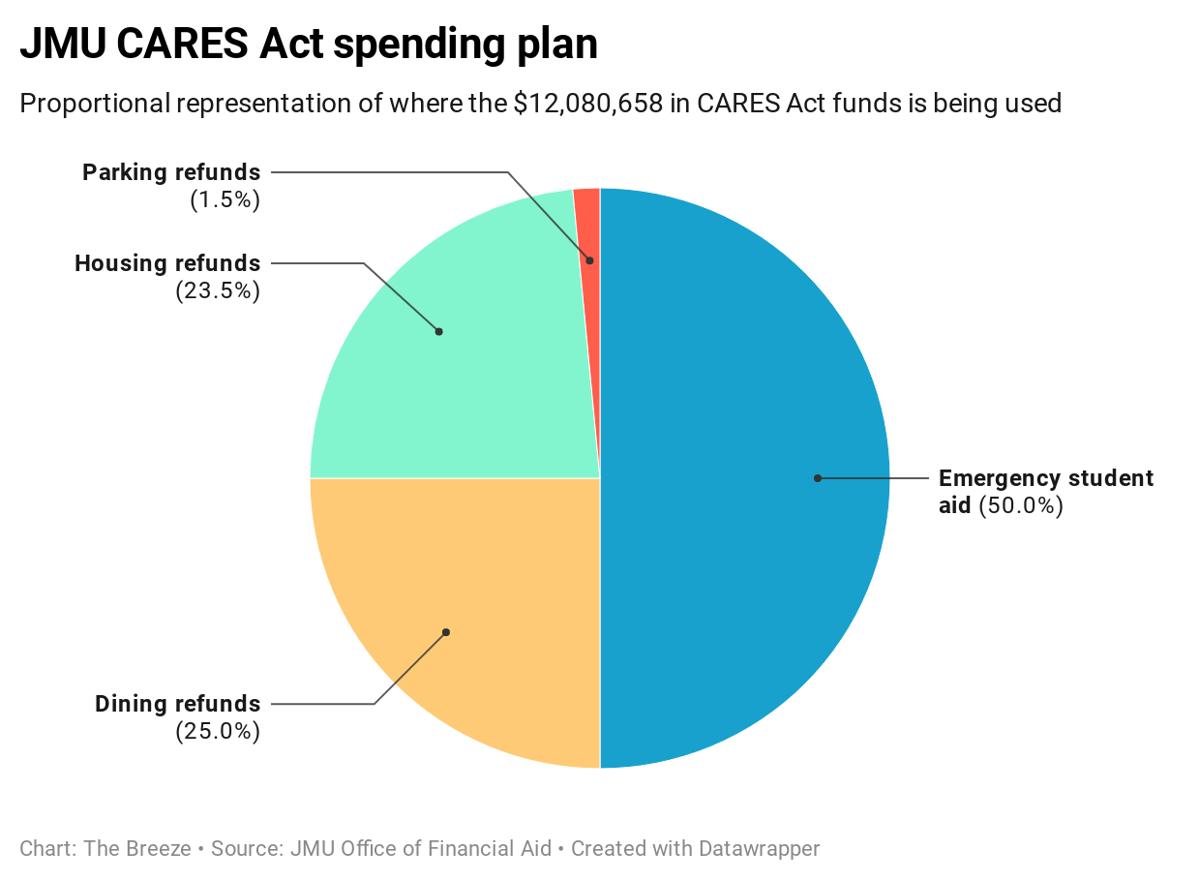 JMU CARES Act Spending Plan
