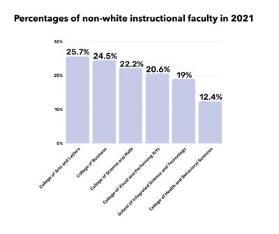 Faculty Graph