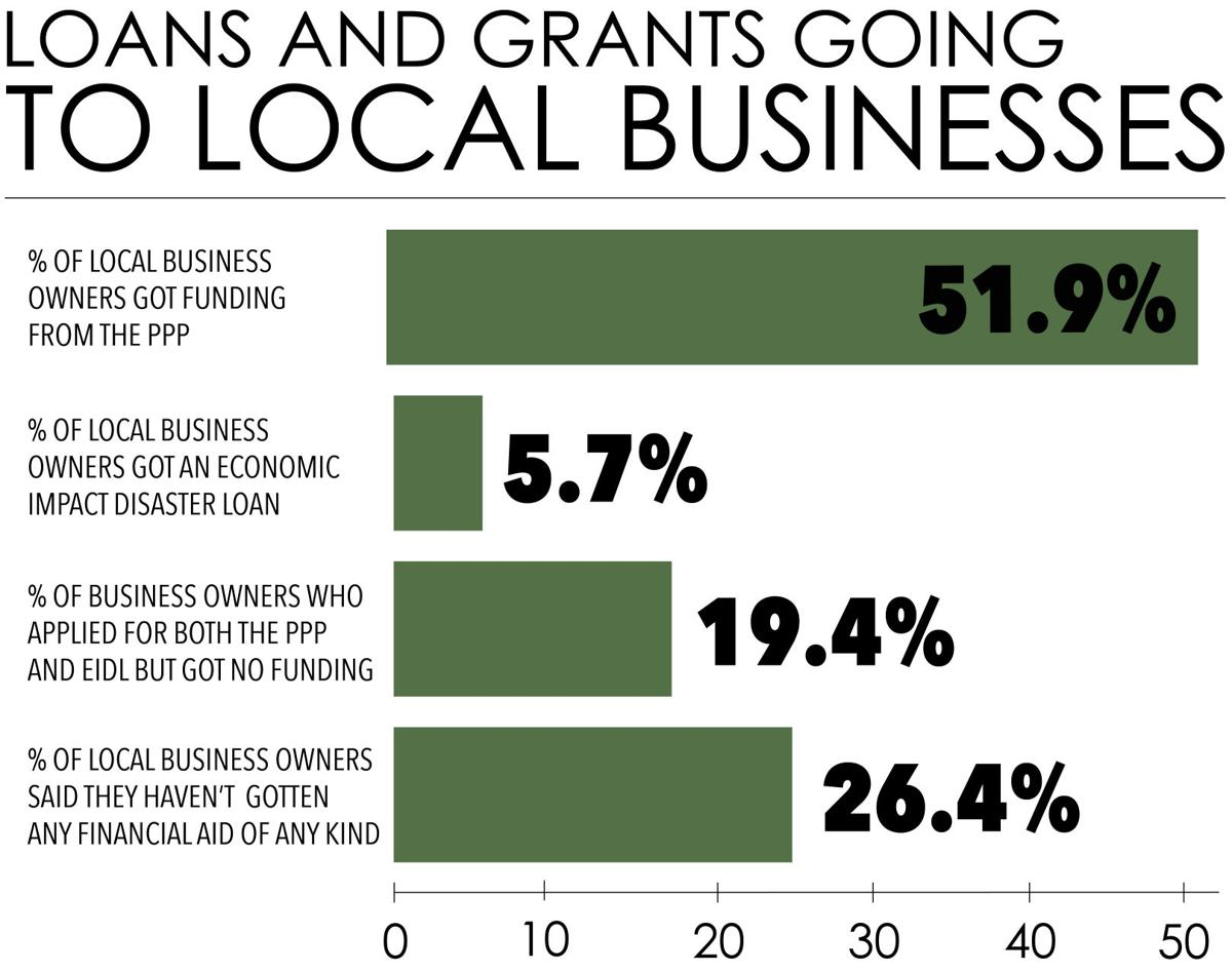 Local business loans and grants