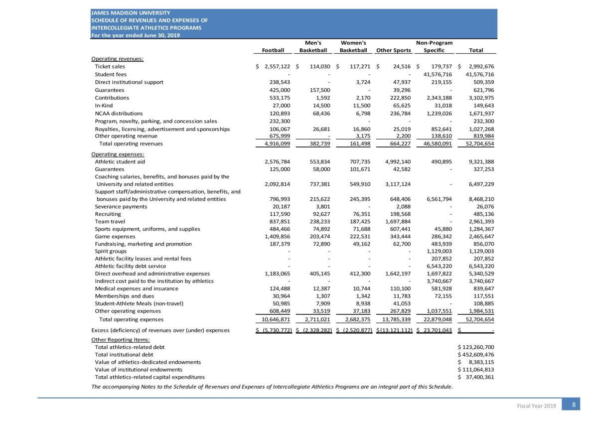 JMU Report on Intercollegiate Athletics Total Operating Revenues and Expenses Sheet