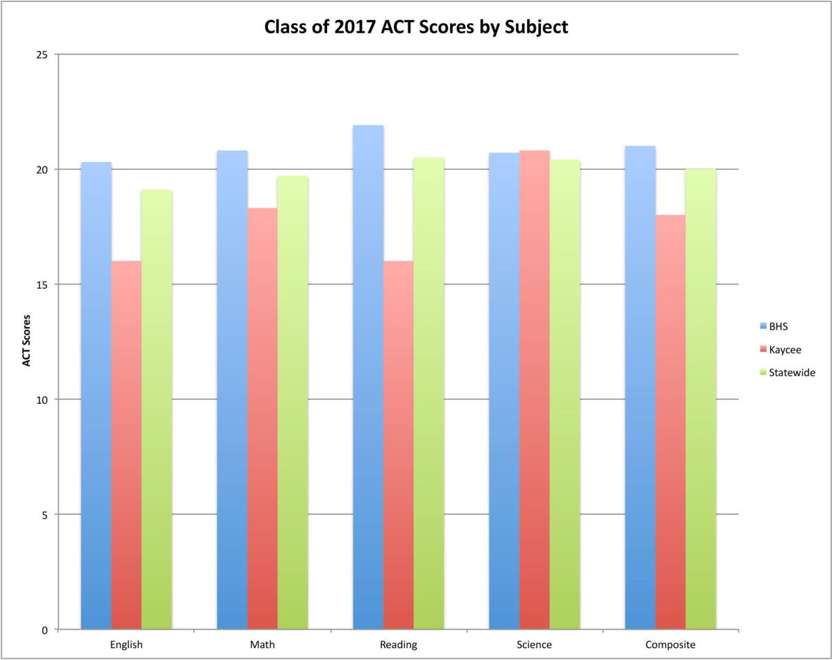 Class of 2017 ACT subject scores