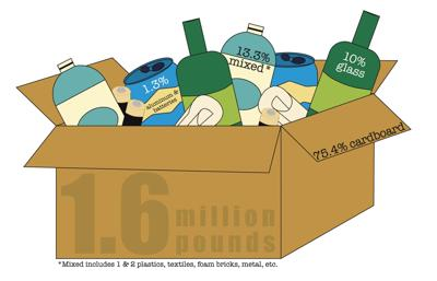 County recycled 1.6M pounds in 2020