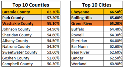 Census Top 10