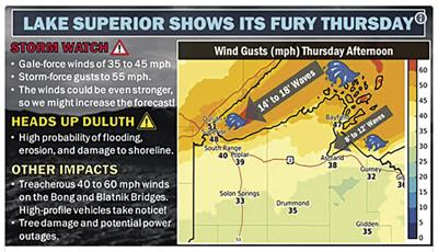 Storm will trigger high waves, could again damage Duluth's shoreline