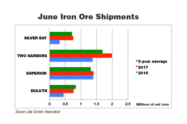Great Lakes/Seaway iron ore trade up 16 percent in June