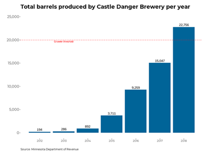 As Castle Danger halts growlers, petition support grows online