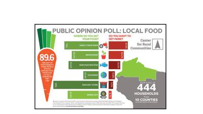 Northland College poll: Local foods important to northern Wisconsin residents