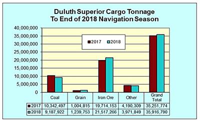 Port's 2018 cargo exceeds prior year