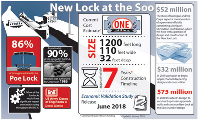 Corps of Engineers releases plans for Soo Locks