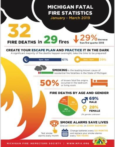 Lake County Targeted In Fire Safety Campaign News Cadillacnews Com