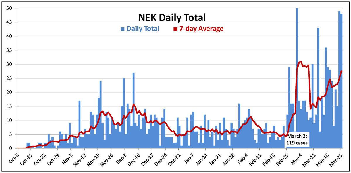 NEK Sees Record Spike In New COVID Cases