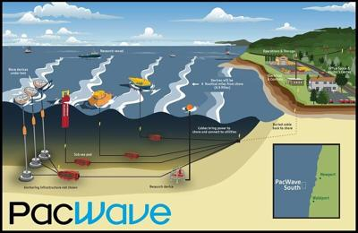 PacWave