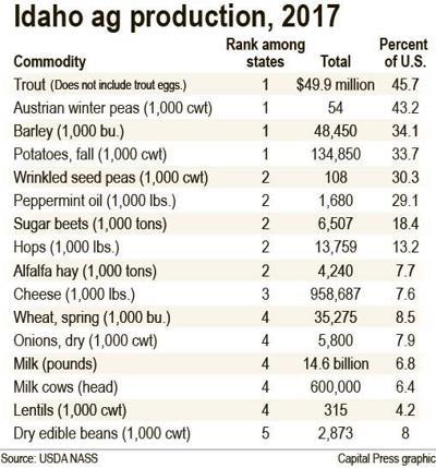 Idaho ranks top U.S. producer of four commodities