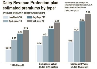 Farm Bureau breaks down costs for new Dairy-RP insurance