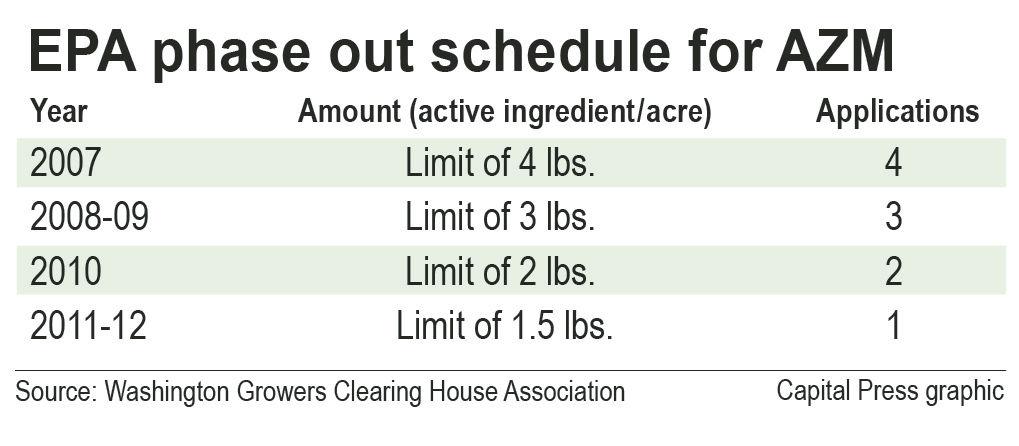 Pesticide's use shrinks