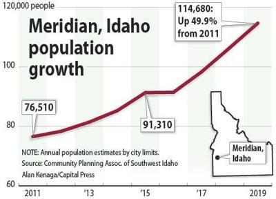 Meridian, Idaho population
