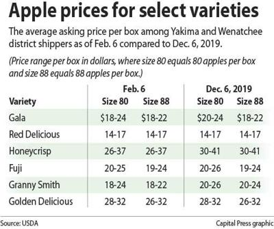 Select apple prices