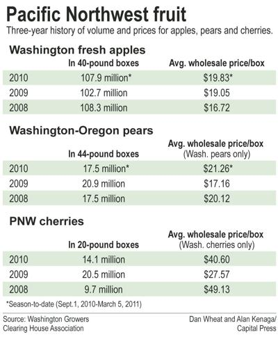 Freeze, fuel costs sting fruit