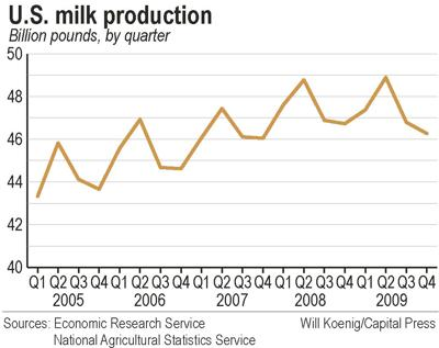 Milk production creeps up