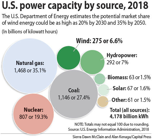 Wind energy in the western U S  is growing — and so are