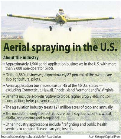 Aerial applicators