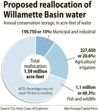 Proposed Willamette Basin water reallocation