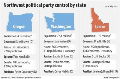 NW states political party info 2