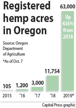 Oregon hemp acres